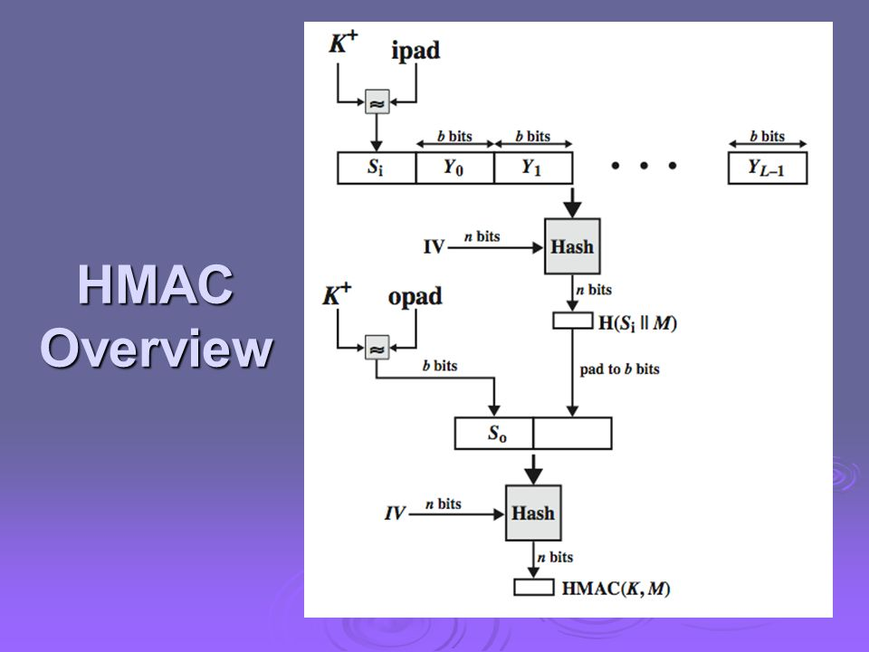 HMAC Overview Stallings Figure 3.6 illustrates the overall operation of HMAC: HMACK = Hash[(K+ XOR opad) || Hash[(K+ XOR ipad) || M)]